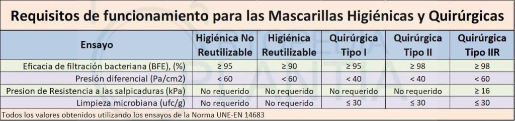 Requisitos mínimos de funcionamiento para las mascarillas higiénicas de 1 uso y reutilizables y de mascarillas quirúrgicas